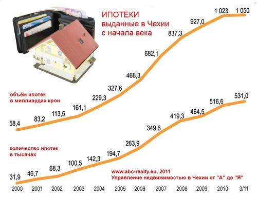 Количество ипотек в Чехии неуклонно растёт